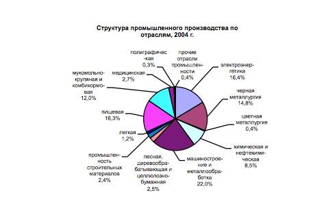 Промышленность Алтайского края. Трудная дорога в рынке (2000-2015 ГГ.)