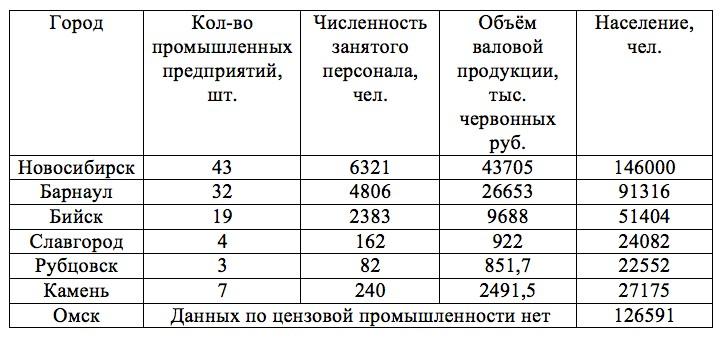 Становление промышленности Алтайского края (1900-1940 ГГ.)